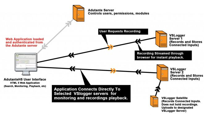 Distributed Call Recording Option Allows Enterprise Level Businesses to Reduce Internal Traffic and Storage Limitations