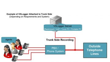 What is Trunk Side Recording and Extension Side Recording?