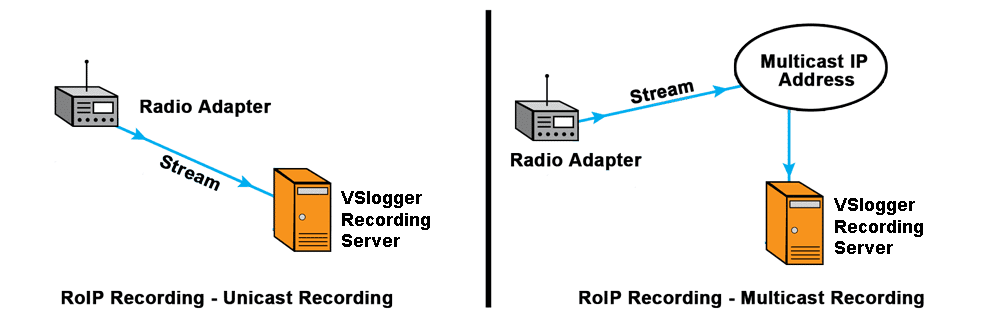 Record Radio - Analog or RoIP (Radio over Internet Protocol