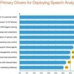 Excerpt: Speech Analytics on your Horizon