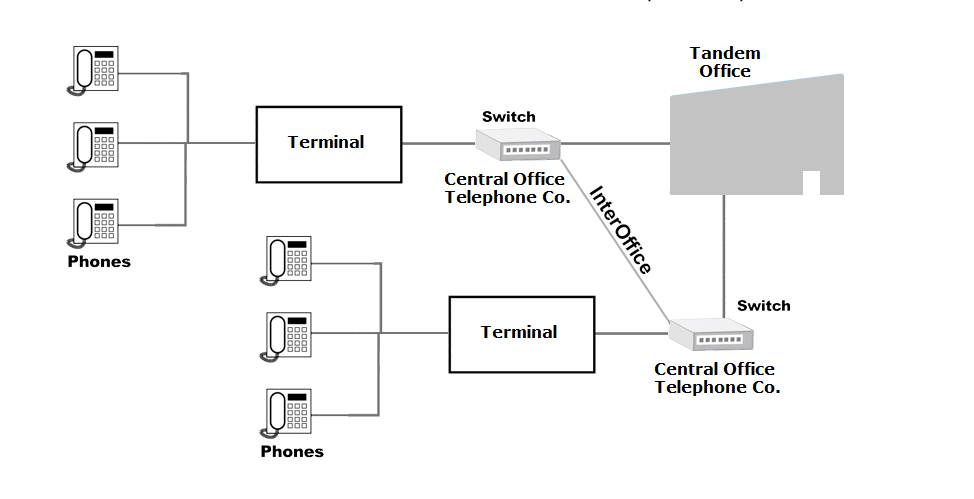 PSTN Network Connection