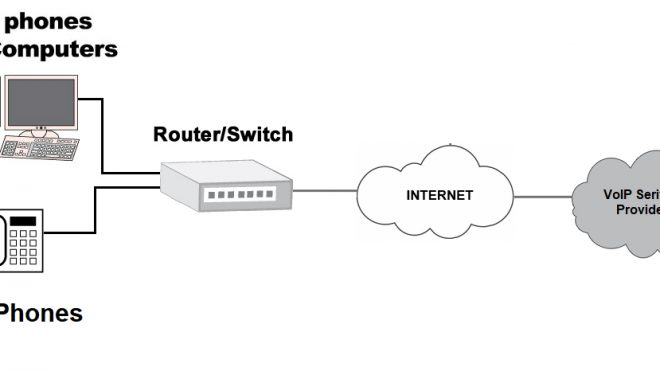 What is VoIP? (What is Voice over Internet Protocol?)